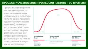 protsess-ischeznoveniya-professij